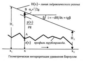 Геометрическая интерпретация уравнения Бернулли