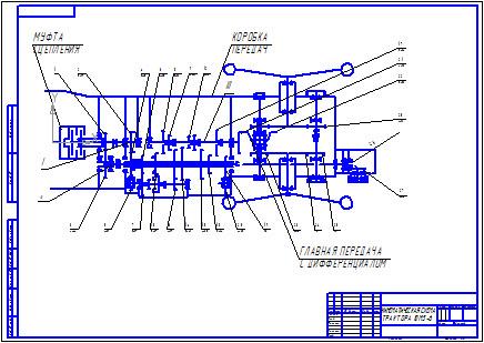Кинематическая схема трактора ЮМЗ-6 Муфта сцепления Коробка передач Главная передача с дифференциалом.