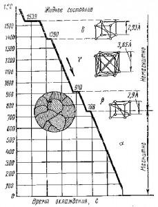 Кривая охлаждения железа