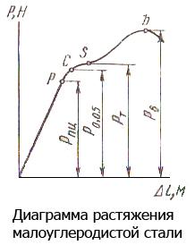 Диаграмма растяжения малоуглеродистой стали