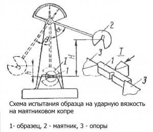 Схема испытания образца на ударную вязкость на маятниковом копре
