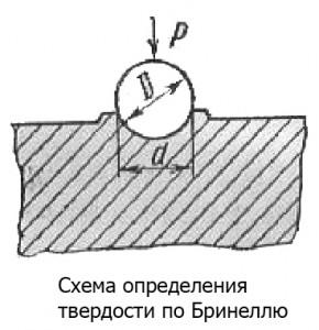Схема определения твердости по Бринеллю