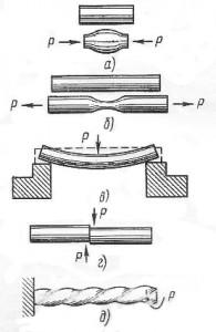 Виды деформаций металла в зависимости от направления действующей нагрузки
